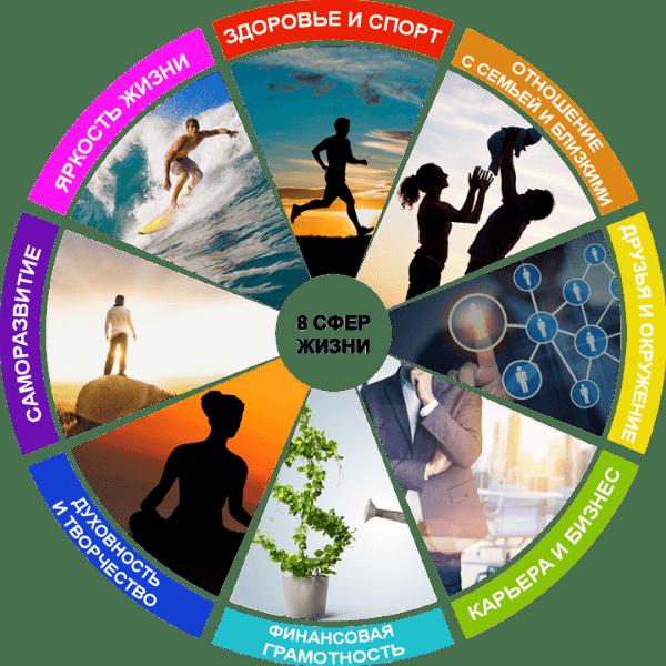 Колесо баланса, колесо жизни, 8 сфер жизни